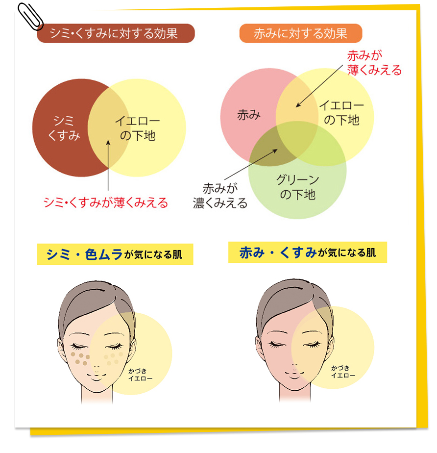 シミ・くすみに対する効果、赤みに対する効果